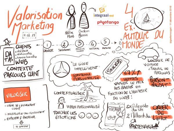 Dessin de la valorisation marketing par Gaëlle MOUGET
